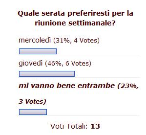 risultato votazioni